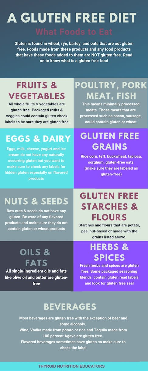Infographic of What Foods To Eat on a Gluten Free Diet | Thyroid Nutrition Educators