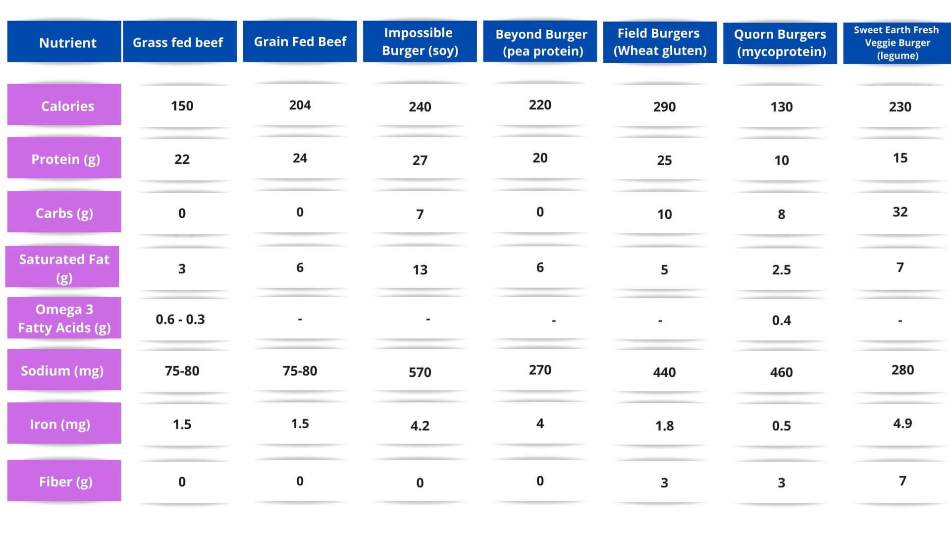 Mock Meat Nutrient Comparison of Grass Fed Beef Verse Grain Fed Beef and Mock Meat | Thyroid Nutrition Educators